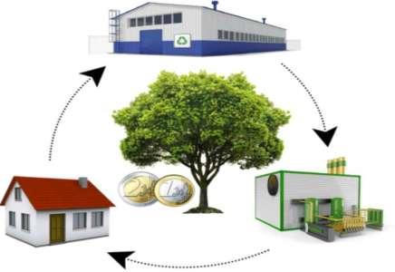 Osam hiljada novih radnih mesta u Srbiji u zelenoj ekonomiji
