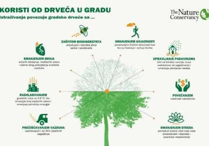 "Akcija ""Posadi svoj hlad"": Pančevci obezbedili stabla za prolećnu sadnju drveća"